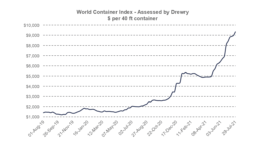 Drewry: World Container Index