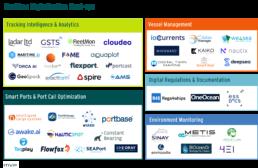 Maritime Digitalization Start-ups Ecosystem
