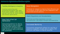 Solutions for Digitalization of Maritime Logistics